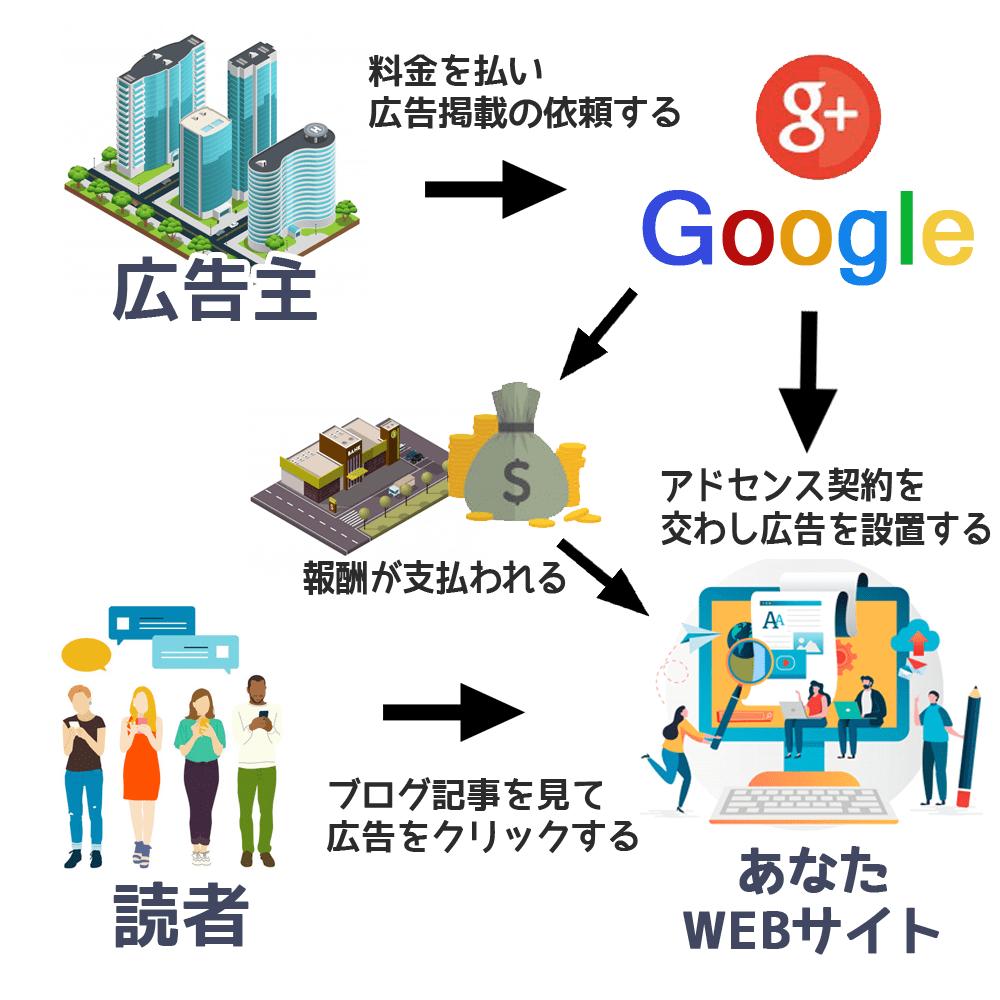 グーグルアドセンスの収益の仕組みを説明したイラスト